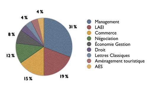diplomes-2014